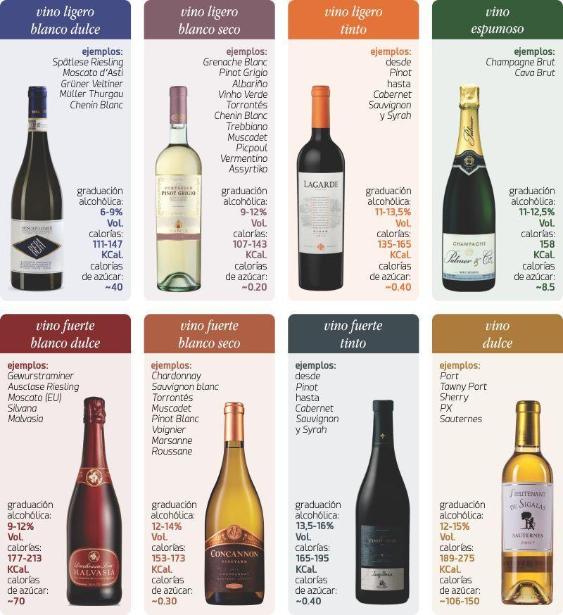 tabla de calorías del vino